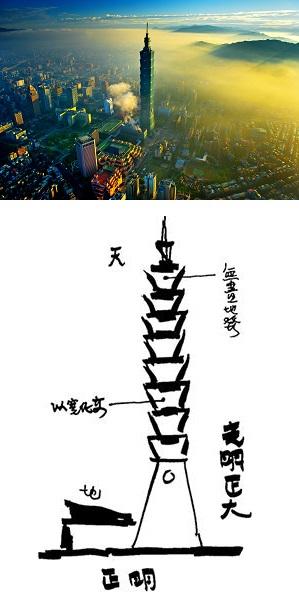 (上)晨光序曲101--黃孝思 (下)台北101設計概念圖